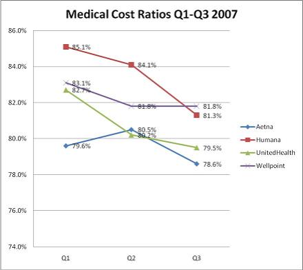 Medical Cost Ratios Q1-Q32007